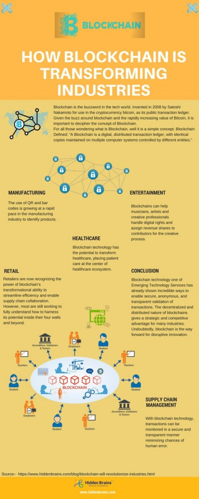 Rise-Of-Blockchaion-Technology-Infographic